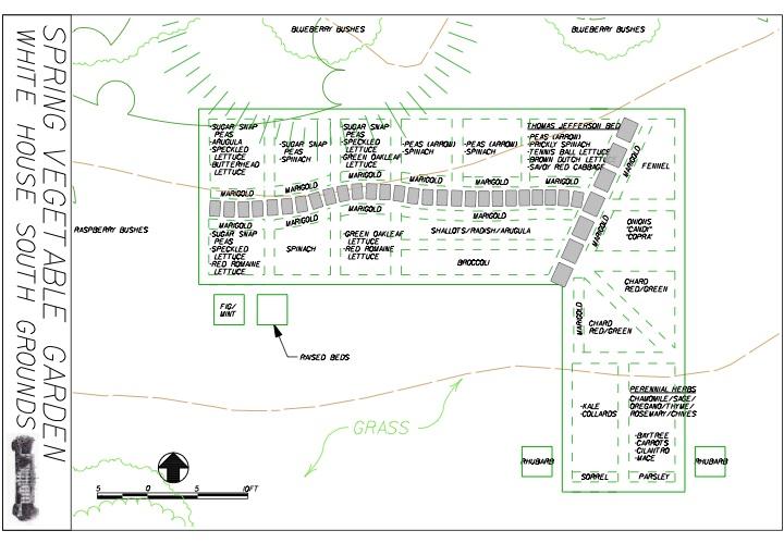 Faq thewhofarm for Kitchen garden layout